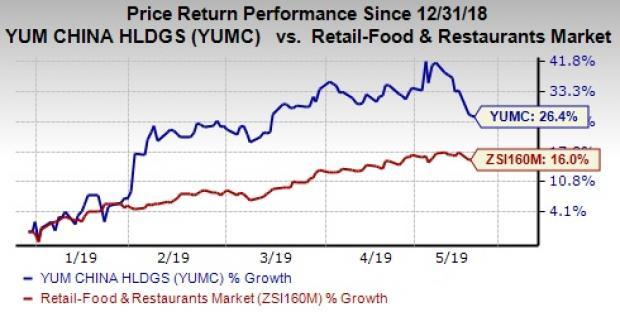 2b304929012 3 Reasons Why Investors May Find Yum China Appetizing Now