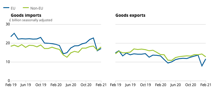 A year in trade volumes. Chart: ONS