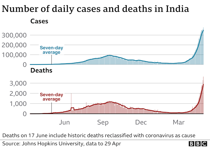 Chart showing rising cases and deaths in India. Updated 29 April.