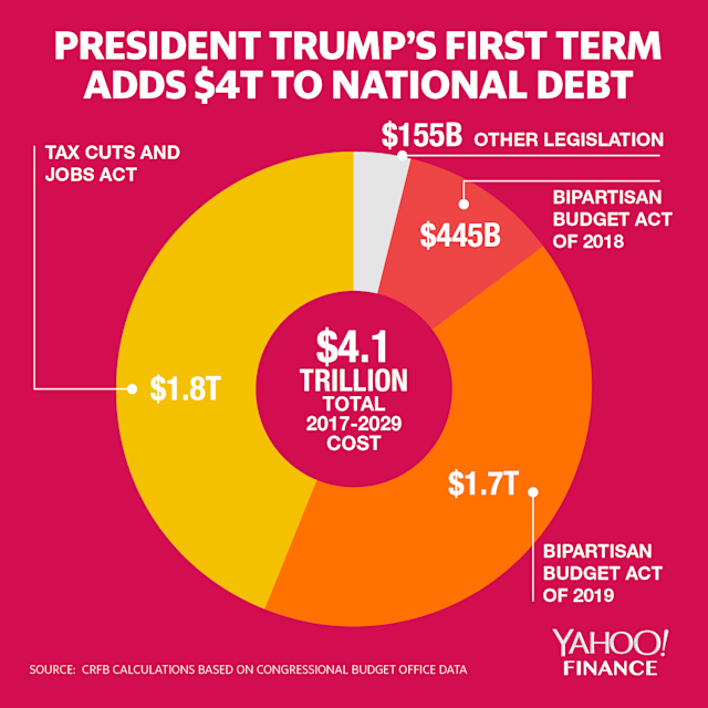 Trump adds $4.1 trillion to national debt. Here's where the money went