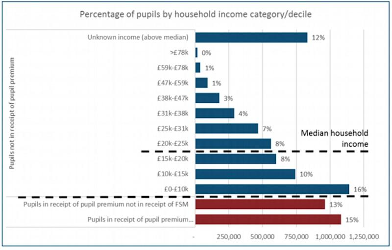 Pupils from 'ordinary working families' are described as being those who are not in receipt of pupil premium, but whose families earn below-median incomes