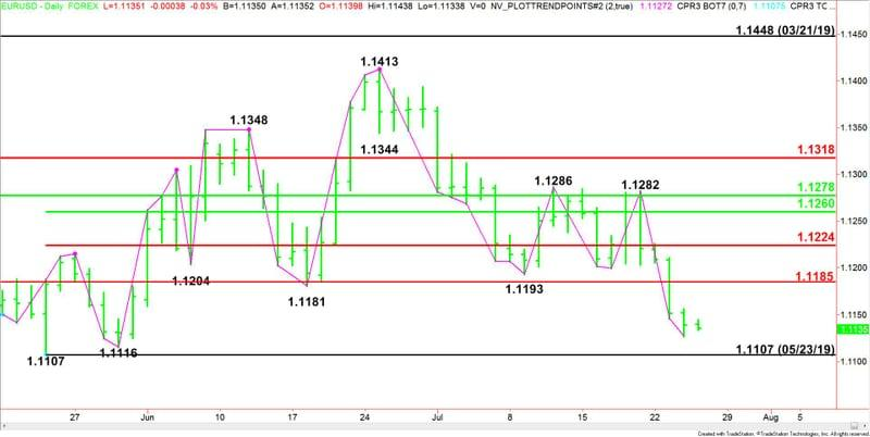 Daily EUR/USD