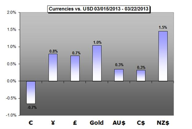 Forex_Trading_Weekly_Forecast_03.25.2013_body_Picture_1.png, Forex Trading Weekly Forecast 03.25.2013