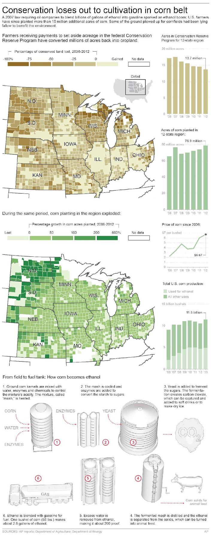 Graphic shows conservation land lost and corn acreage increase between 2006 and 2012; 6c x 17 inches; 295.2 mm x 431 mm;