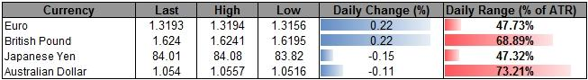 Forex_USD_Continues_To_Carve_Short-Term_Base-_AUD_Reversal_On_Tap_body_ScreenShot127.png, Forex: USD Continues To Carve Short-Term Base- AUD Reversal On Tap