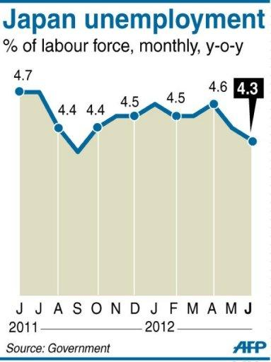 Graphic charting Japan's monthly unemployment rate, at 4.3% in June
