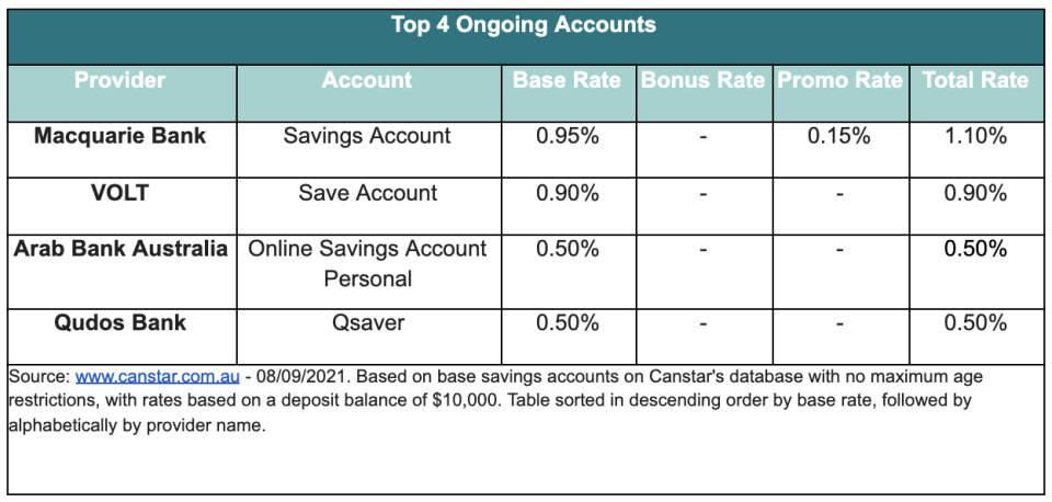 A chart showing the top 4 ongoing accounts