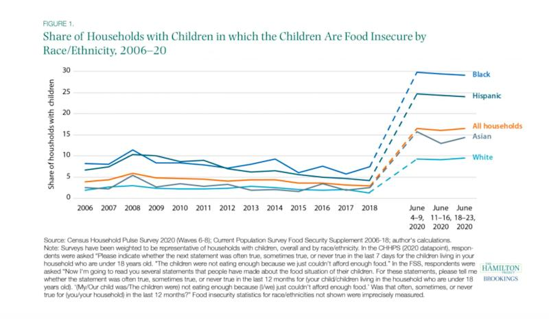 Hamilton Project data on food insecurity (HuffPost US)