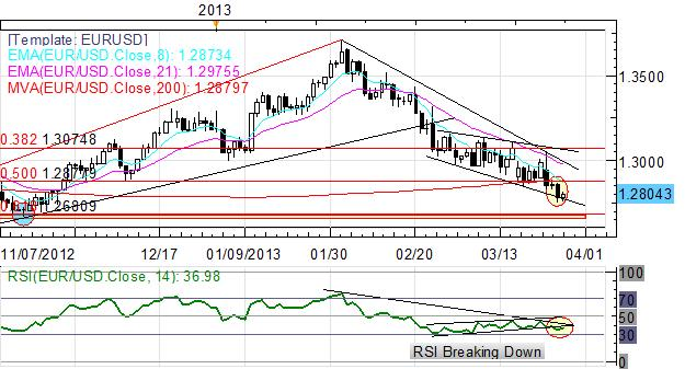 Cypriot_Banks_Reopen_Euro_Rallies_USD_Steadies_Ahead_of_GDP_body_Picture_6.png, Cypriot Banks Reopen, Euro Rallies; USD Steadies Ahead of GDP