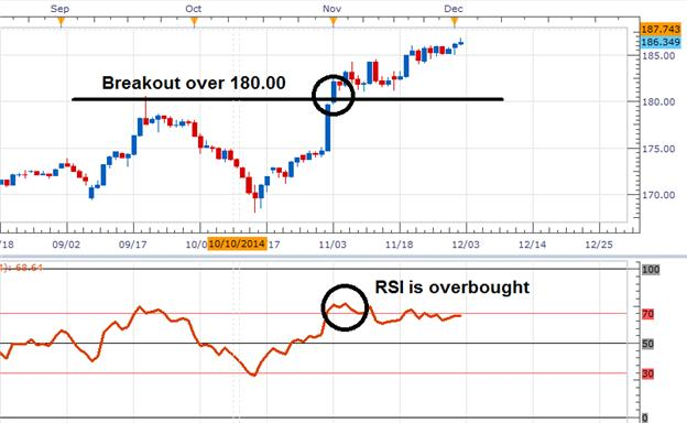 RSI Confirmation For Breakouts