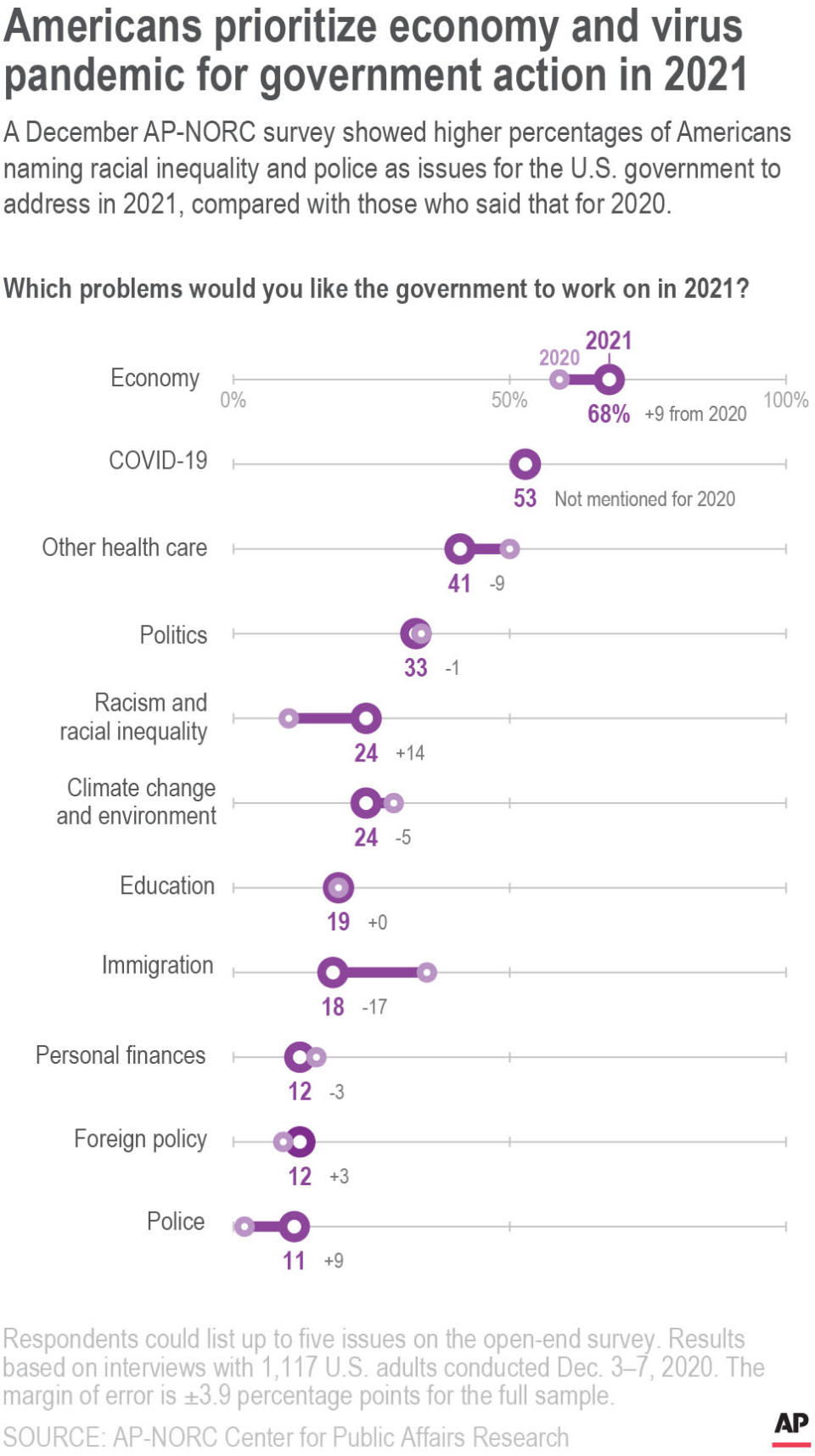 A December AP-NORC survey showed higher percentages of Americans naming racial inequality and police as issues for the U.S. government to address in 2021, compared with those who said that for 2020.