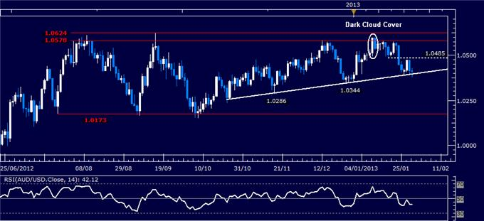 Best latest forex technical analysis