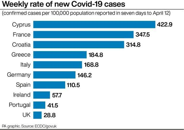 Weekly rate of new Covid-19 cases