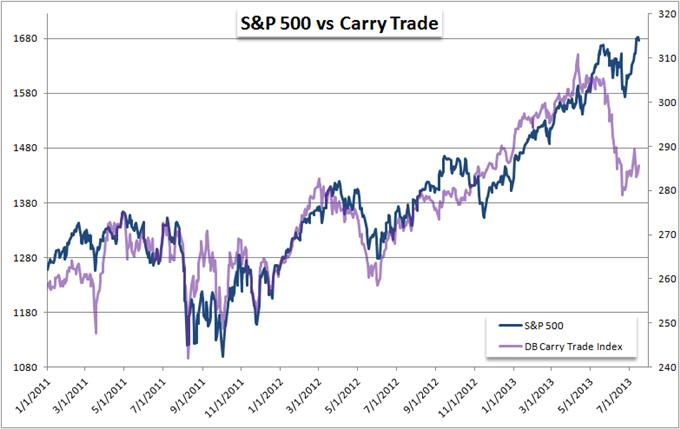 Which_is_Correct_Carry_Trade_Reversal_or_SP_500_Continuation_body_Picture_6.png, Which is Correct - Carry Trade Reversal or S&P 500 Continuation?