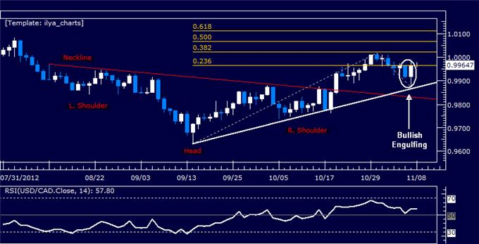 Forex_Analysis_USDCAD_Classic_Technical_Report_11.08.2012_body_Picture_5.png, Forex Analysis: USDCAD Classic Technical Report 11.08.2012