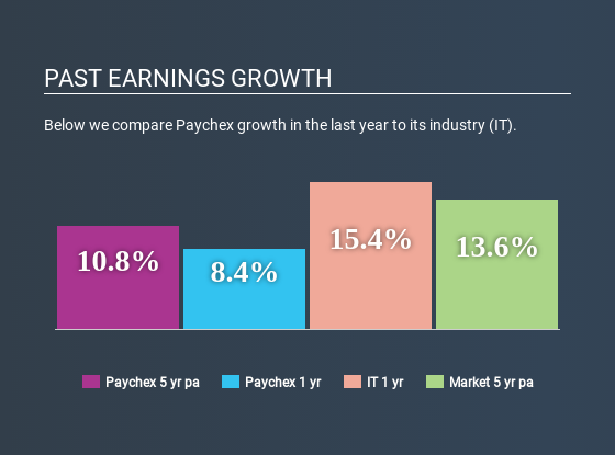 NasdaqGS:PAYX Past Earnings Growth July 7th 2020