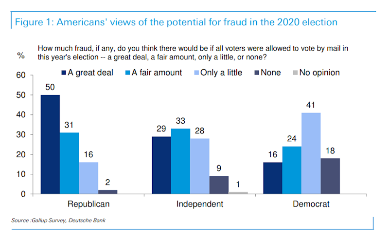 Recent survey data suggests voters are concerned about fraud playing a role in deciding the next president.