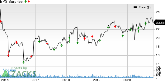 Flowers Foods, Inc. Price and EPS Surprise