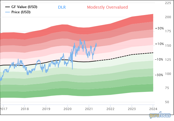 Digital Realty Trust: More Cautious Due to Valuation