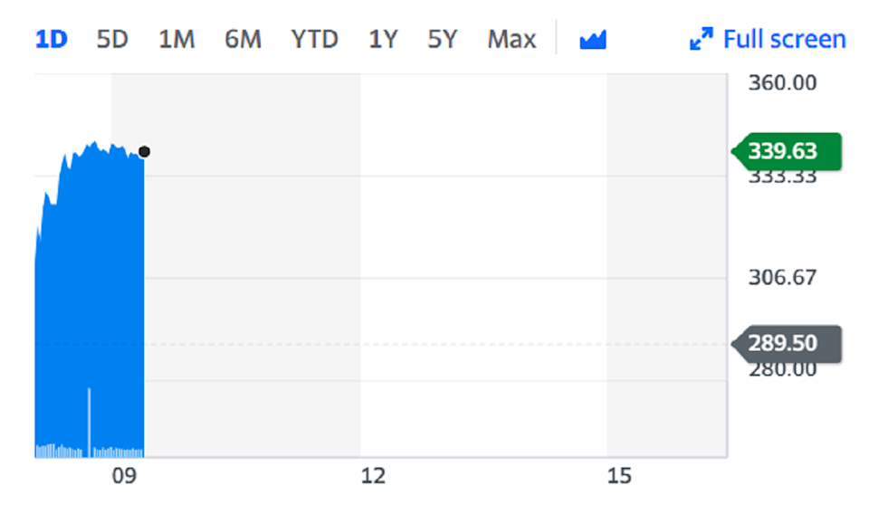 Shares rose as much as a fifth on the back of the unexpected update. Chart: Yahoo Finance