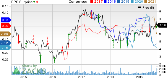 Sprint Corporation Price, Consensus and EPS Surprise