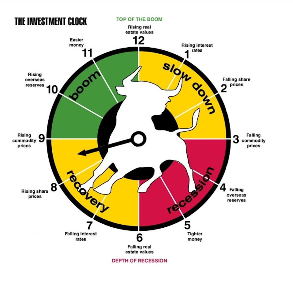 The Investment Clock.