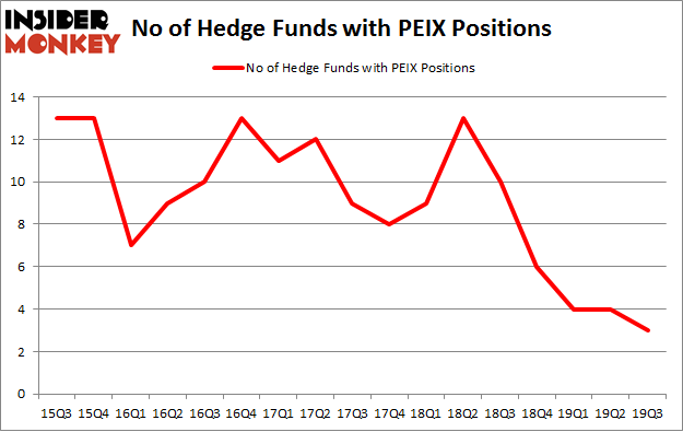 No of Hedge Funds with PEIX Positions