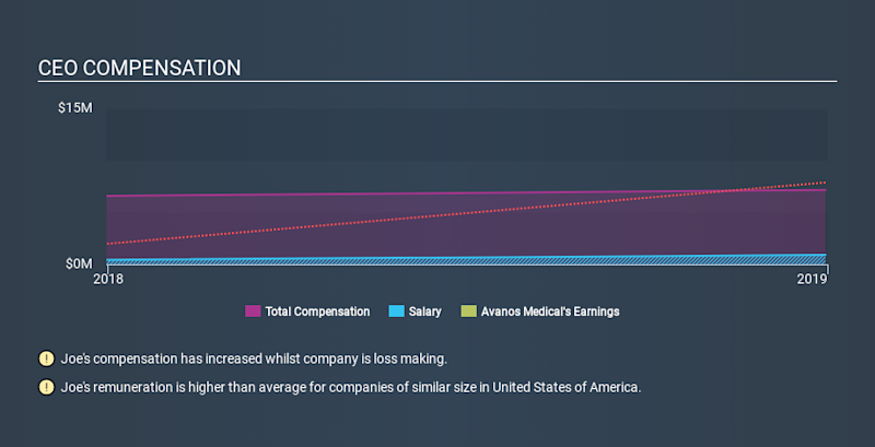 NYSE:AVNS CEO Compensation, December 3rd 2019