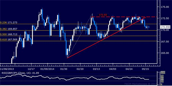 GBP/JPY Technical Analysis – Short Held in Consolidation