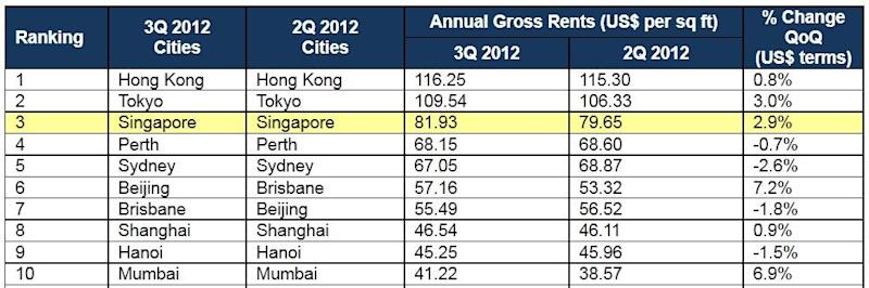 Quit complaining: Singapore's office rents are not the priciest in Asia