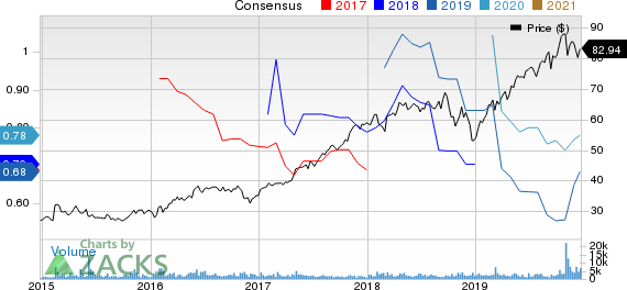 InterXion Holding N.V. Price and Consensus