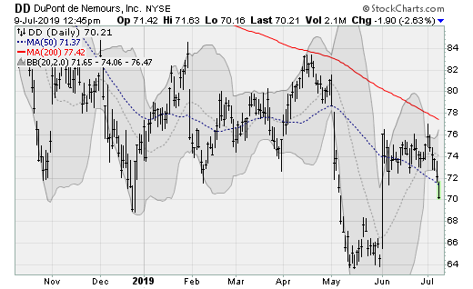 Stocks to Sell: DuPont (DD)