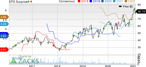 Fabrinet Price, Consensus and EPS Surprise