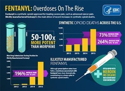 Centers for Disease Control and Prevention data shows U.S. overdoses due to fentanyl, a synthetic opioid.