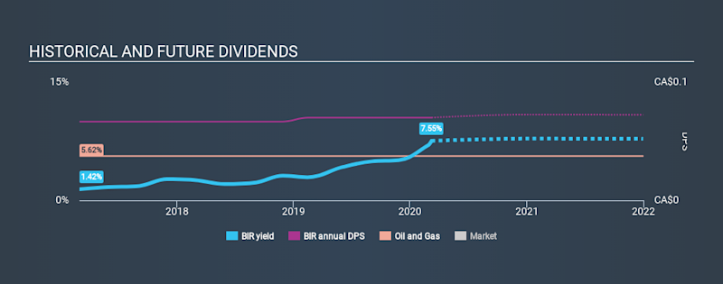 TSX:BIR Historical Dividend Yield, March 8th 2020