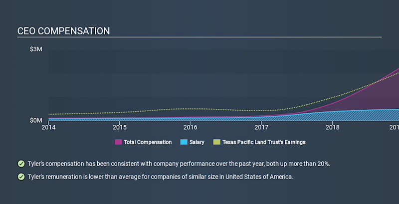 NYSE:TPL CEO Compensation, January 17th 2020