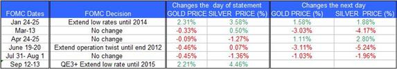 Guest_Commentary_Gold_Silver_Daily_Outlook_September_14_2012_body_FOMC_13.png, Guest Commentary: Gold & Silver Daily Outlook 09.14.2012