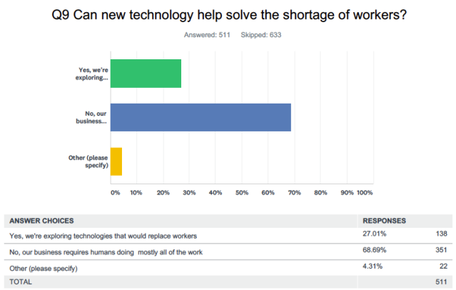 Source: Yahoo Finance survey conducted online via SurveyMonkey, January 29-30