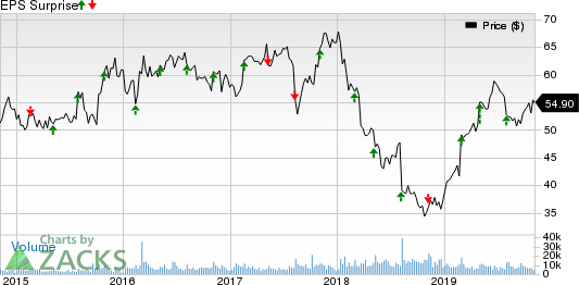 DENTSPLY SIRONA Inc. Price and EPS Surprise
