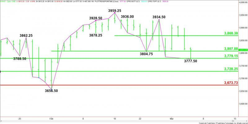Daily March E-mini S&P 500 Index
