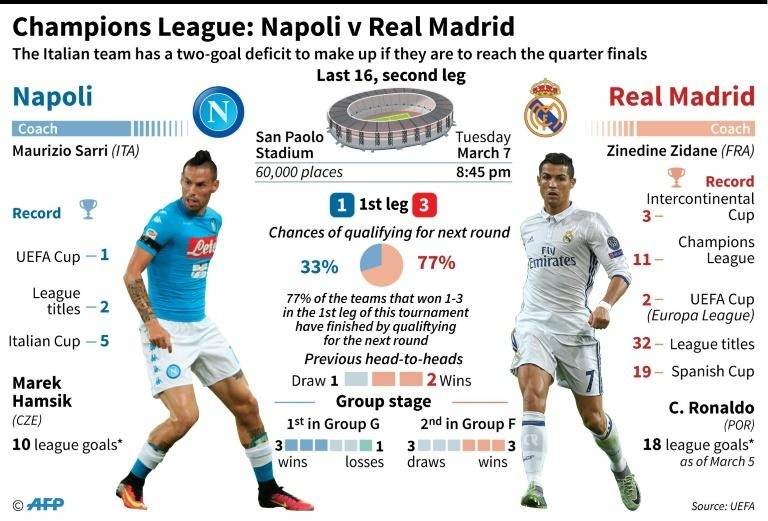 Champions League preview, Napoli v Real Madrid