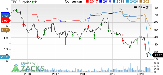 Nordstrom, Inc. Price, Consensus and EPS Surprise