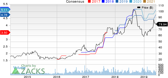 Johnson Outdoors Inc. Price and Consensus