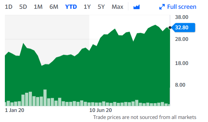 Softbank Group's performance, year to date. Chart: Yahoo Finance UK