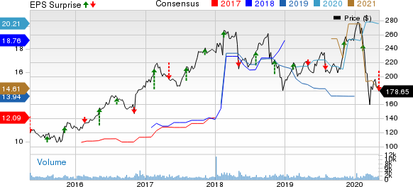 Huntington Ingalls Industries Inc Price, Consensus and EPS Surprise