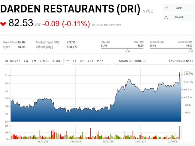 The company that owns olive garden might 39 ve already seen its best days for Who owns olive garden