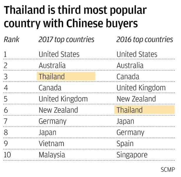 Thai properties high on Chinese tourists' Lunar New Year holiday shopping lists