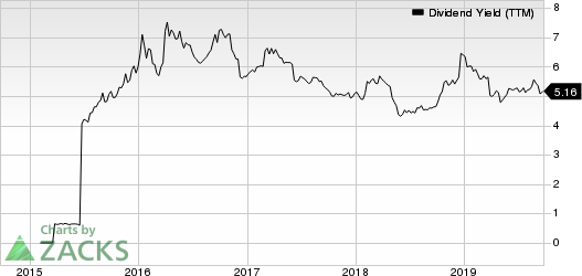 Xenia Hotels & Resorts, Inc. Dividend Yield (TTM)