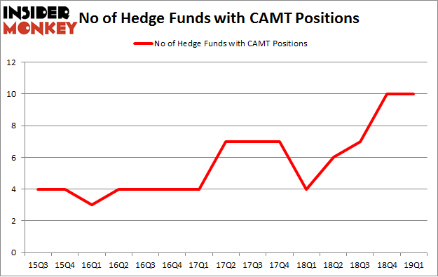No of Hedge Funds with CAMT Positions
