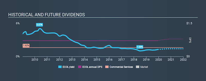 NasdaqGS:ECOL Historical Dividend Yield, December 7th 2019